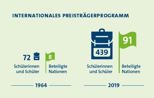 Zahlen_Jubiläumsprogramm_ab19