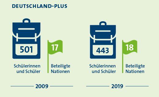 Zahlen_Jubiläumsprogramm_ab19_DPlus
